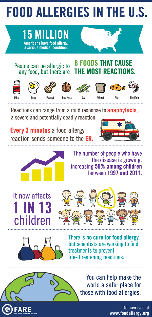 Food Allergies in the US Infographic