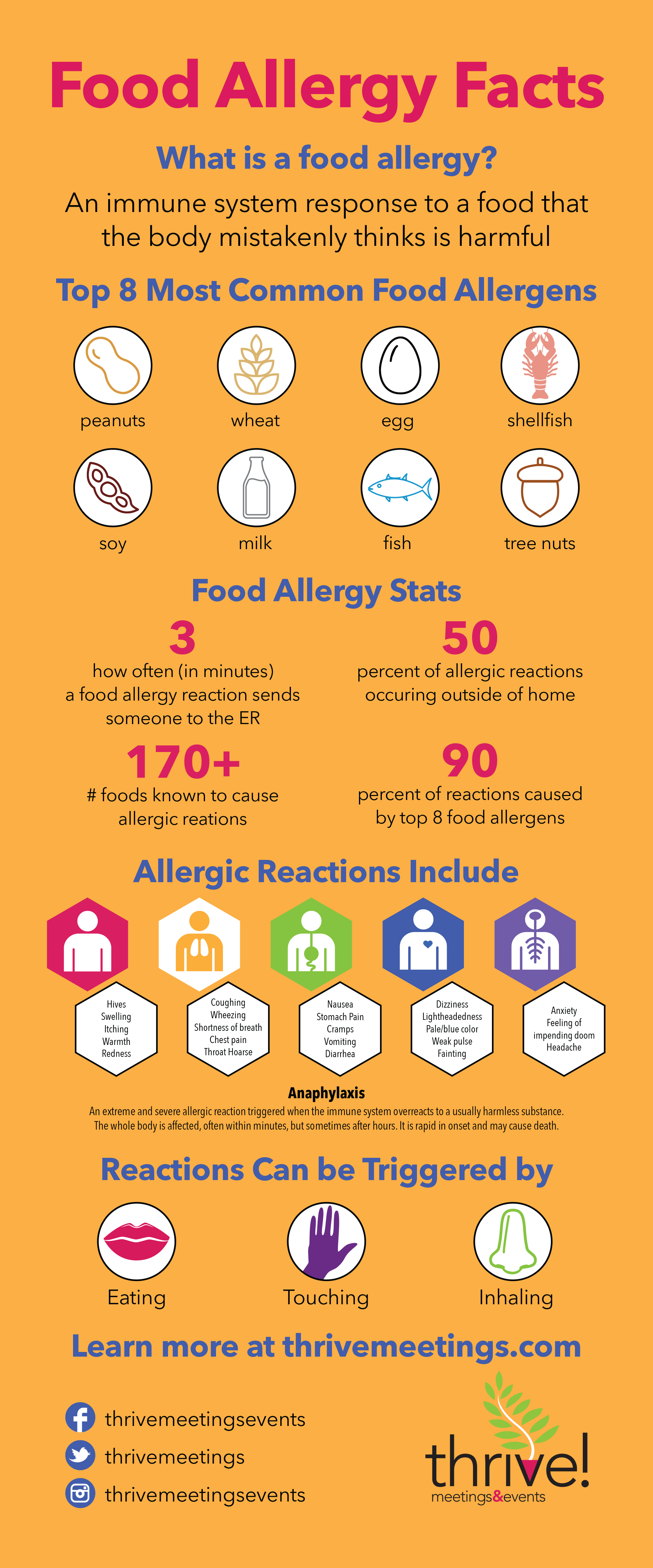 Food Allergy Facts With Downloadable Infographic Thrive