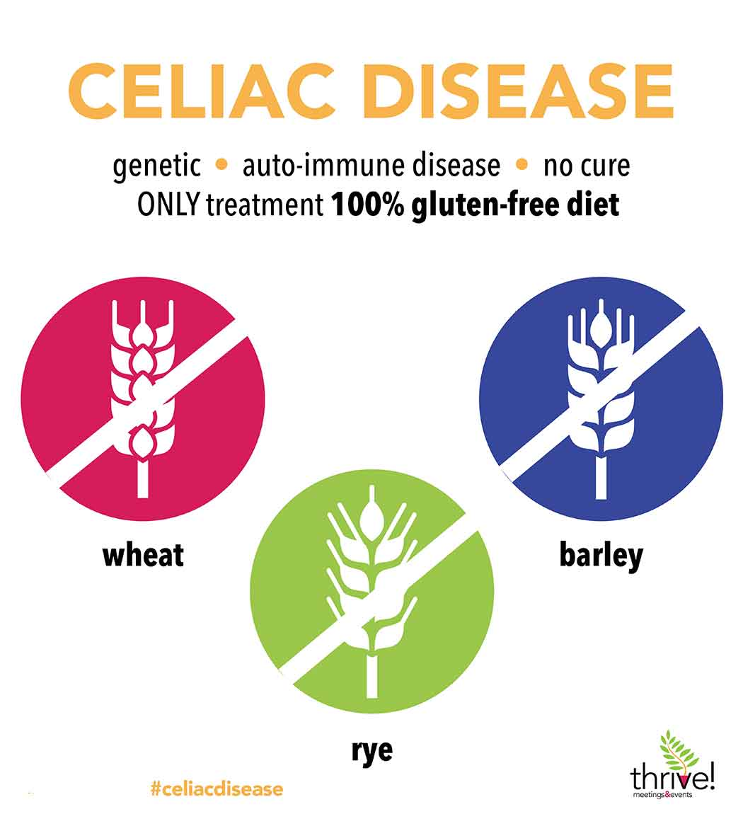 Celiac Disease Infographic showing Wheat, Rye and Barley as the three grains to avoid