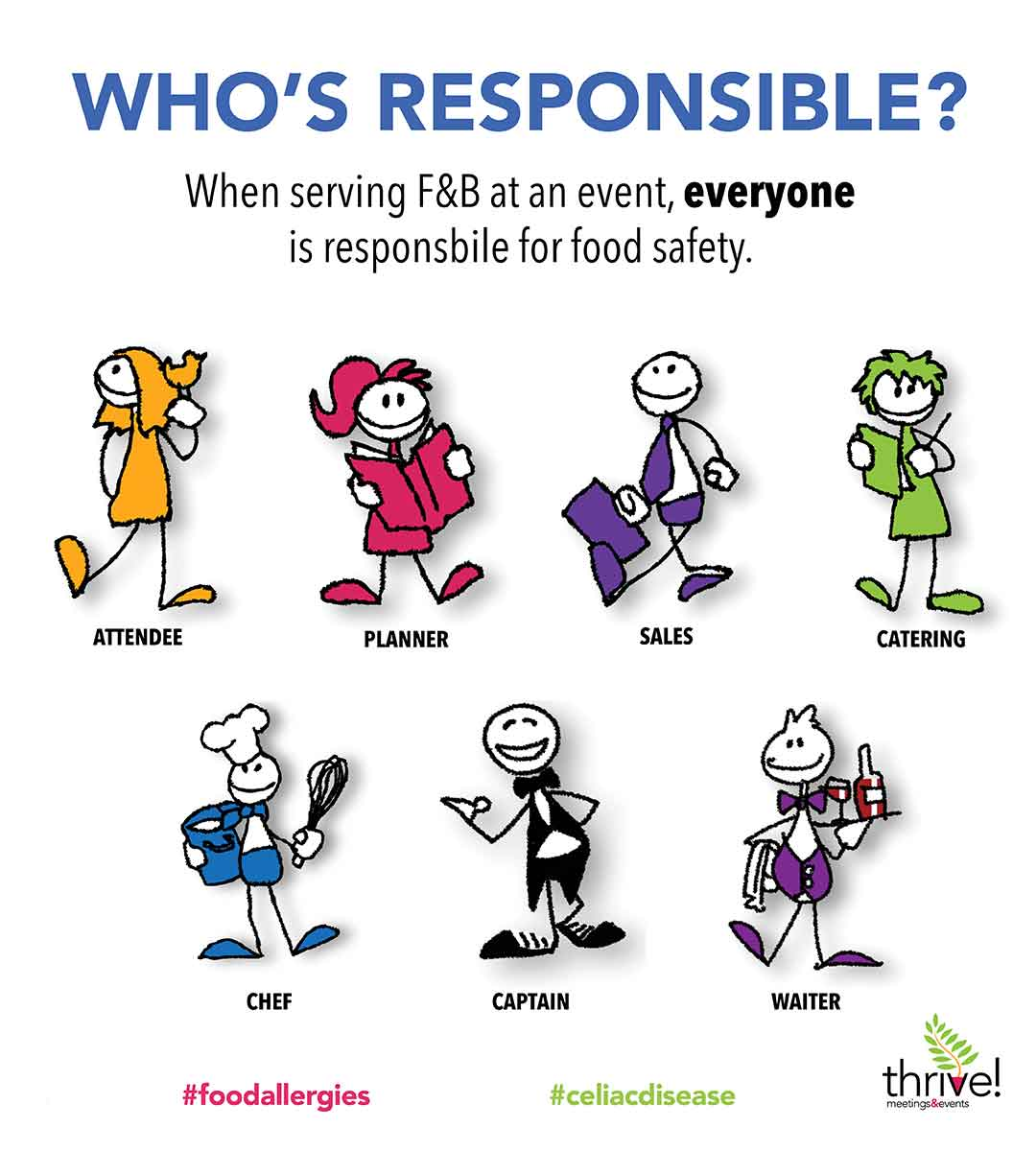 infographic showing chararacter personas of who in catering is responsible for food safety when it comes to food allergies and celiac disease