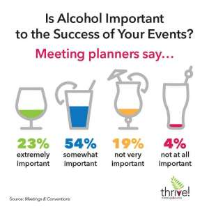 Infographic showing how important alcohol is to events — Drynuary