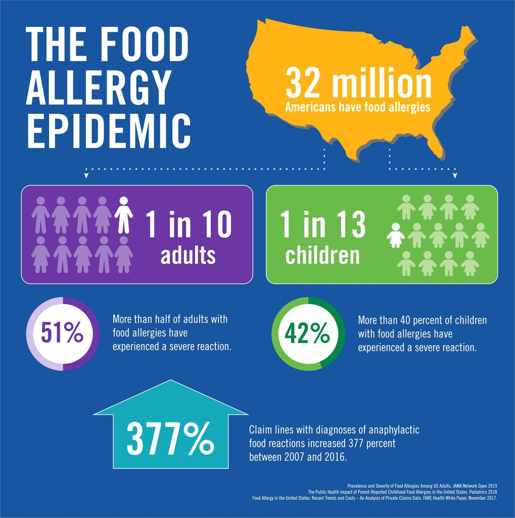 The Food Allergy Epidemic Infographic FARE research by Dr. Ruchi Gupta